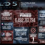 Halo 5: Guardians Multiplayer Beta Stats