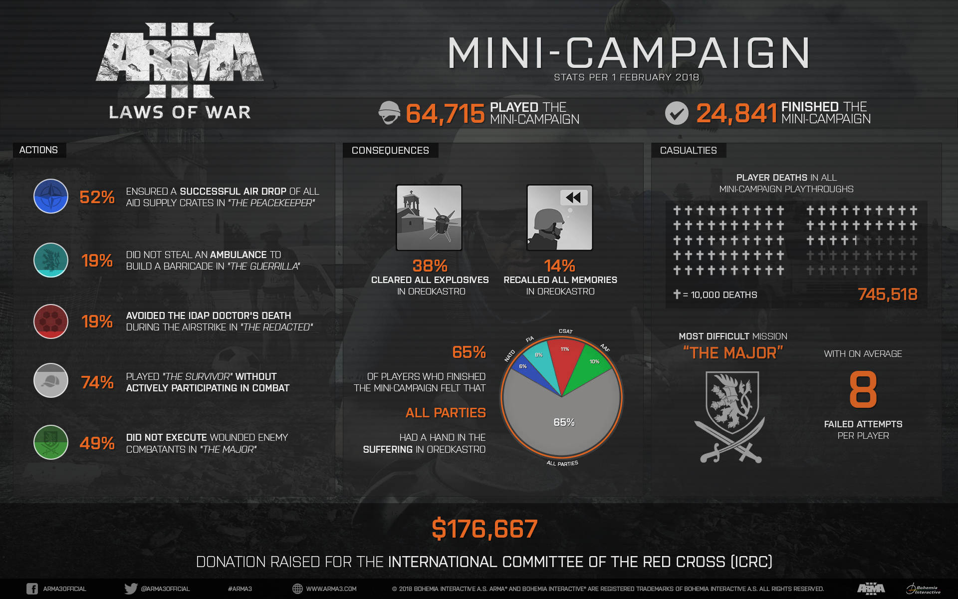 Arma 3 Laws of War DLC Raises $176,667 For Charity Infographic